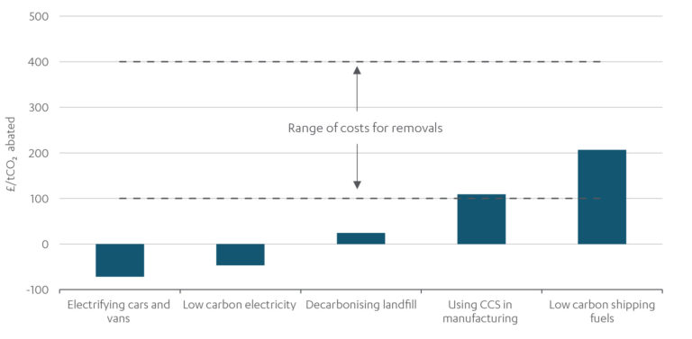 Graph showing the cost of emissions removals