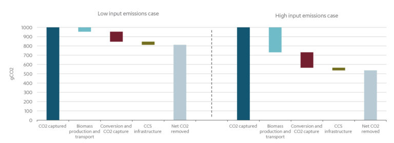 Graph showing the case for emissions removal