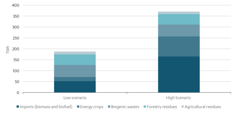Chart showing the potential role of biomass with carbon capture and storage