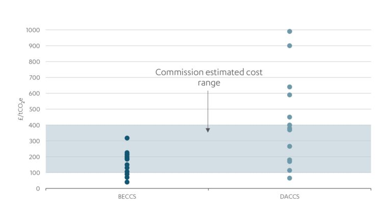 Graph showing estimated cost range