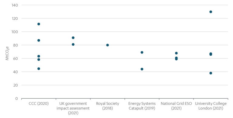 Graph showing range of cost assessments for engineered removals