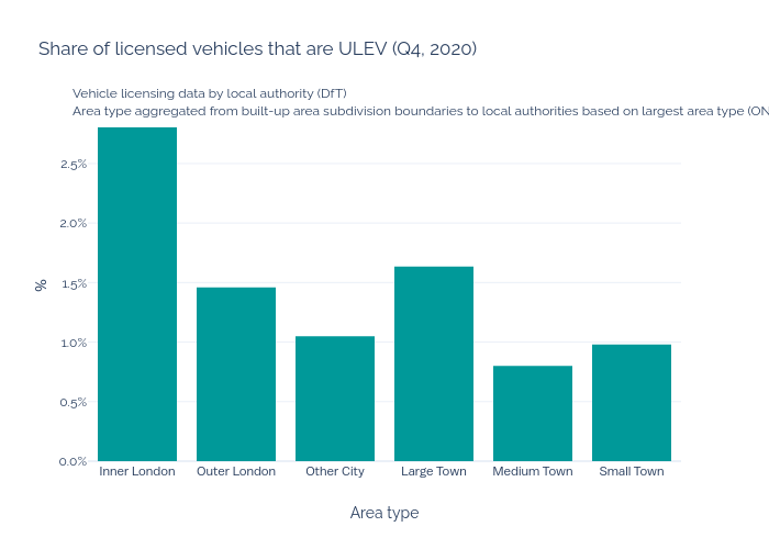 Graph showing share of vehicles that are ULEV