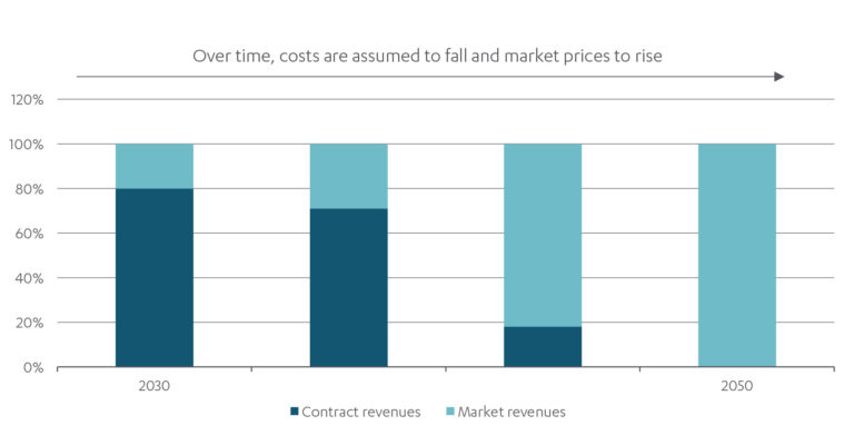 Bar chart showing how, between 2030 and 2050, costs are assumed to fall and market prices to rise