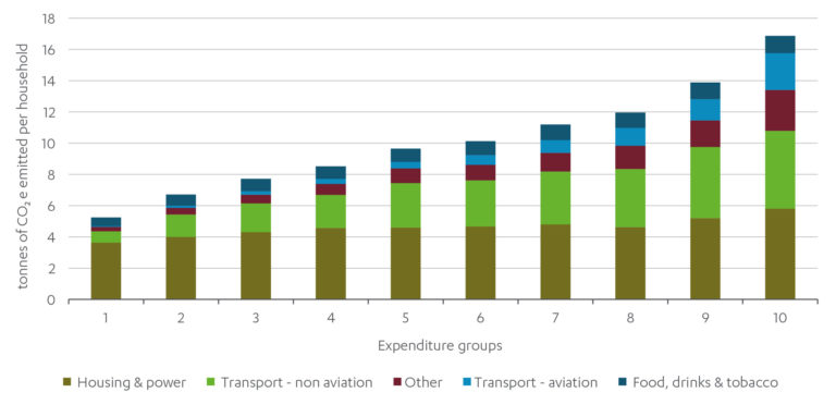 Chart showing carbon emissions across households