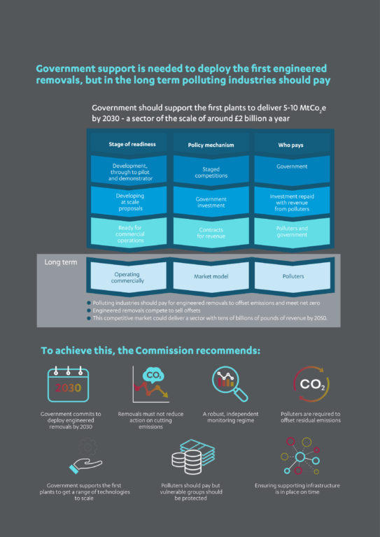 Infographic two for the engineered greenhouse gas removals report