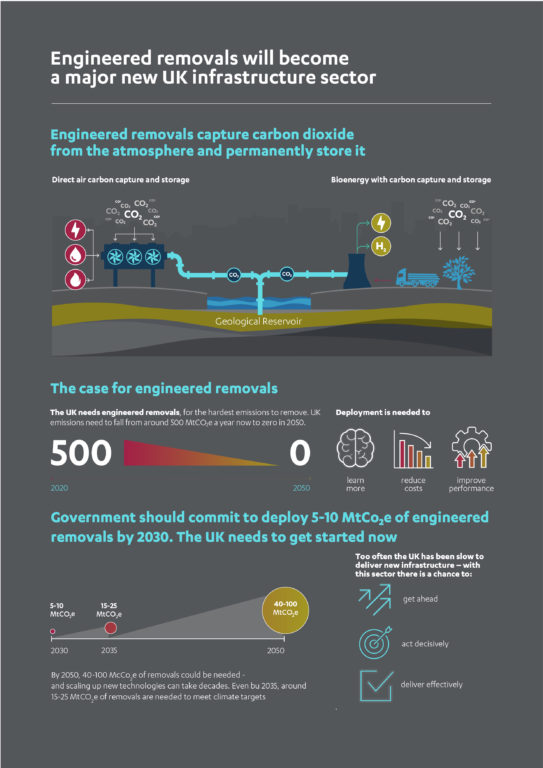 Infographic on greenhouse gas removals