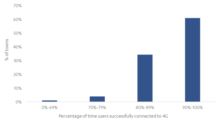 Chart showing user experiences of 4GT connectivity