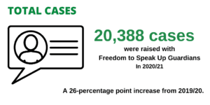 Over twenty thousand (20,388) cases were raised with Freedom to Speak Up Guardians in 2020/21, a 26-percentage point increase from 2019/20.